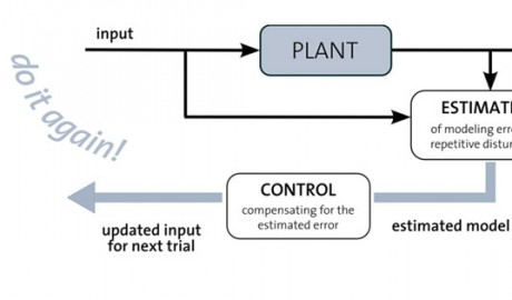 Learning Control Theory and Foundations